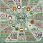 Data 'Tidak Pernah Tidur'