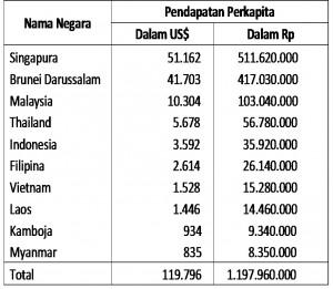 Pendapatan Perkapita Negara Asean Tahun 2013