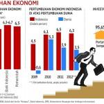 Cara Sederhana Memahami Pertumbuhan Ekonomi