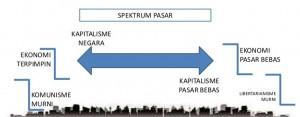 spektrum pasar